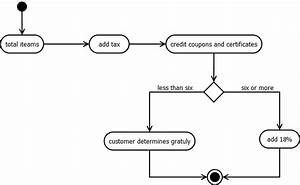 Kundan Chaudhary  Prepare An Activity Diagram For Computing A Restaurant Bill  There Should Be