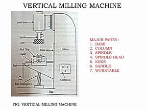 Milling and grinding machines
