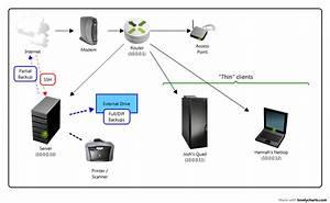 Home Server Design