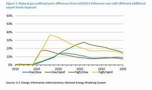 Results Are In: Freedom to Export Lowers Energy Prices ...