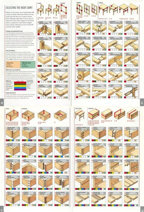 woodworking plans  tools  rwoodworking