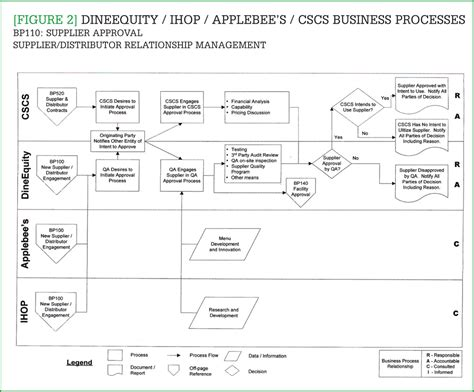 [Figure 2] DineEquity / IHOP / Applebee's / CSCS busines ...