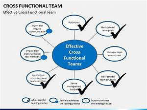 Cross Functional Teams Powerpoint Template