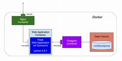 Docker Application Database Architecture Flask Diagram Compose