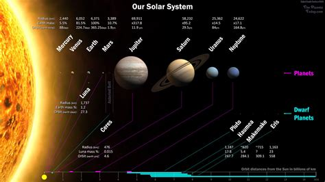 Planets Our Solar System The Today
