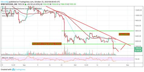 We used 56436.80 international currency exchange rate. Bitcoin Price Analysis: Where Are The Bulls In This Range Under $7,500? Bybit Margin Trading