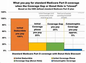 Medicare Part D Chart 2020 Best Picture Of Chart