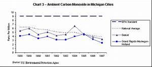 Ozone Environmental Quality 2000 Michigan And America
