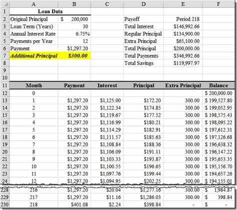 Loan Amortization with Extra Principal Payments Using ...