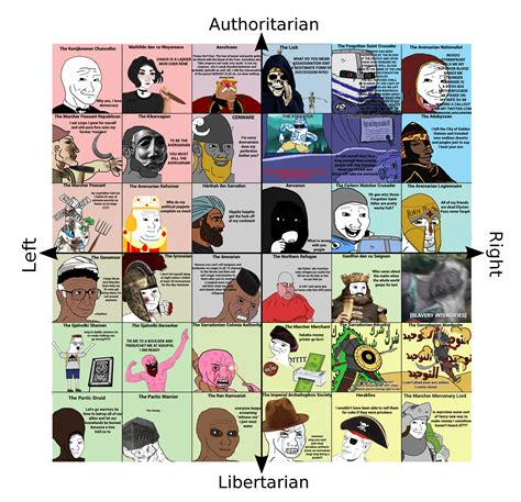 Political Compass For My World Worldjerking