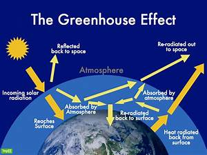 Diagram Of The Greenhouse Effect : greenhouse effect environment clean generations ~ A.2002-acura-tl-radio.info Haus und Dekorationen