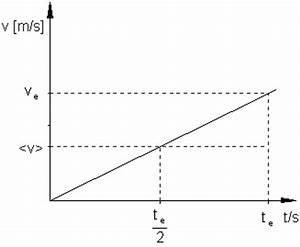 Freier Fall Geschwindigkeit Berechnen : die gleichm ig beschleunigte bewegung ~ Themetempest.com Abrechnung