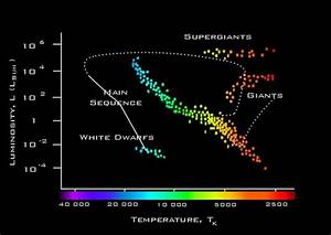 Faulkes Telescope Educational Guide - Stars
