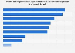 Weihnachtsessen In Deutschland : zutreffende aussagen zu weihnachtsessen und s igkeiten in deutschland 2014 umfrage ~ Markanthonyermac.com Haus und Dekorationen