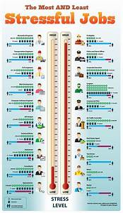 The Most and Least Stressful Jobs [INFOGRAPHIC ...