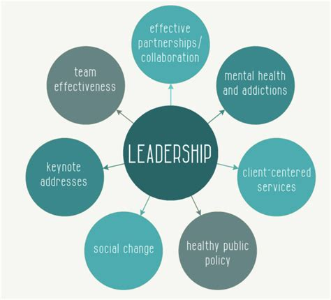 leadership    characteristics   great leader