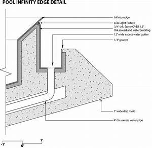 Pinterest o the worlds catalog of ideas for Infinity pool design details