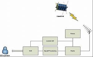 Free Ham Radio Satellite Tracking Software