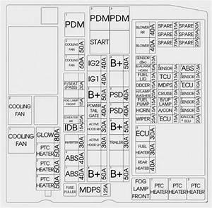 Kia Sedona  2015 - 2018  - Fuse Box Diagram