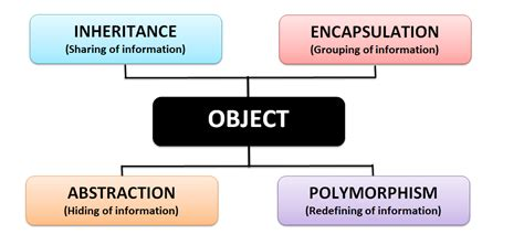 Encapsulation in programming is the process of combining elements to create a new entity for the purpose of hiding or protecting information. Learn The Four Pillars of Object Oriented Programming (OOP ...