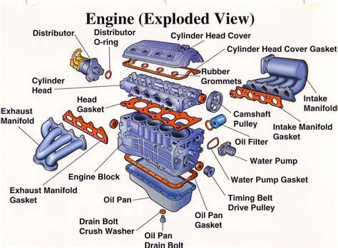 HDABOB.com » What makes the engine tick