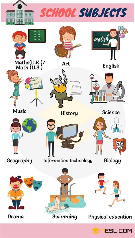 Learn English Vocabulary For School Subjects  Visual Dictionary  Pinterest English