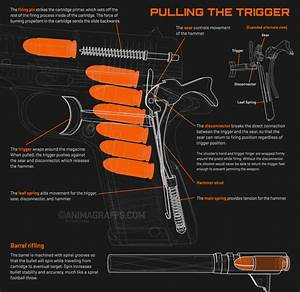 These Amazing Gifs Show How A Handgun Works
