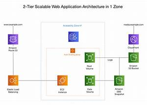 Aws Architecture Diagram For Web Application