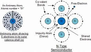 Semiconductor Basics & Semiconductor Physics Tutorial
