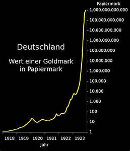 Folgen Der Inflation : inflation 1914 1923 historisches lexikon bayerns ~ A.2002-acura-tl-radio.info Haus und Dekorationen