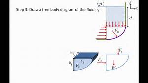 Fluid Mechanics  Topic 4 3