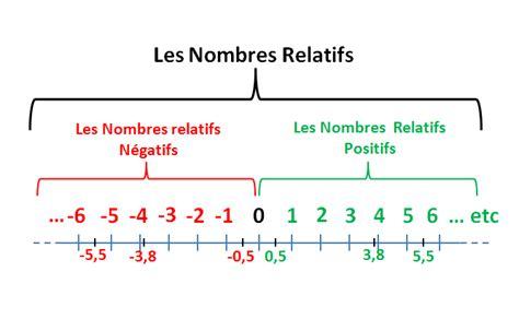 ranger par ordre croissant nombres relatifs dans l ordre croissant ranger les nombres relatifs