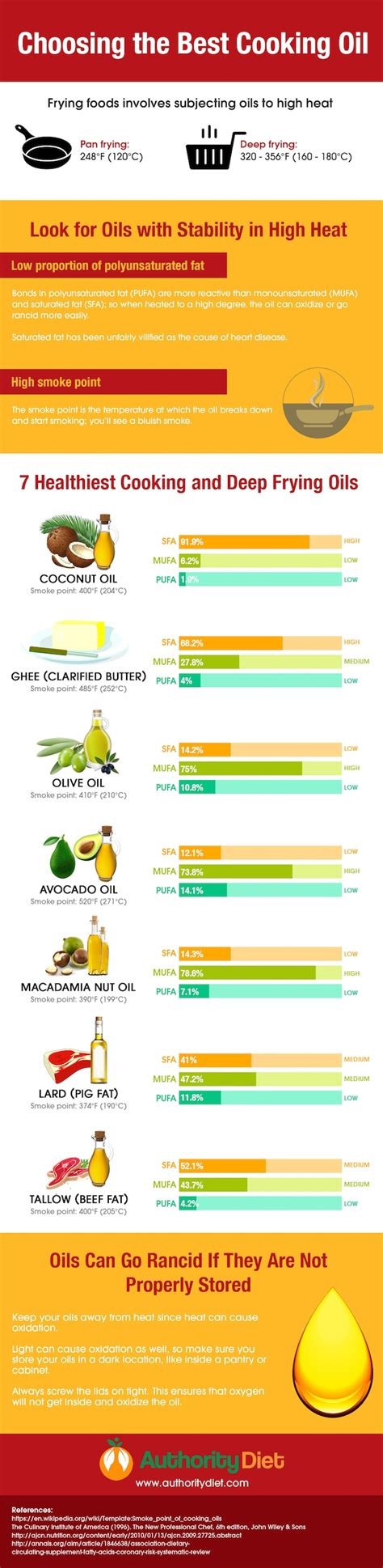 frying cooking oils healthy infographic oil deep food cook healthiest chart smoke months story please infographics guide paste copy below