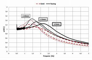 übertragungsfunktion Berechnen : modellaufbau f r eine 2 raum lfd ~ Themetempest.com Abrechnung