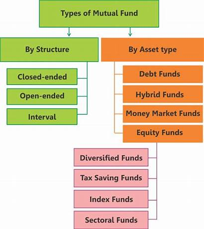 Mutual Funds Types Open Ended Investing Simpleinterest