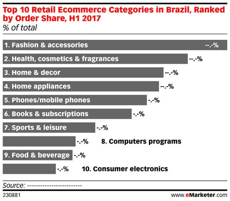 Top 10 Retail Ecommerce Categories In Brazil, Ranked By. Debt Collection Lawsuits Cheap Movers Houston. Building Maintenance Software. Devry University Nursing Program. Exterior Window Installation. Our Lady Of Lourdes School Of Nursing. Best Balance Transfer Offers. Louisiana State University Requirements. Geico Term Life Insurance Create A Data Base