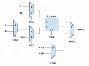 Design A Simple Alu And Draw Its Logical Block Diagram
