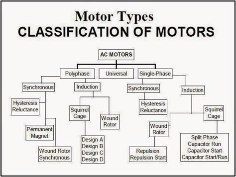 Types Of Electric Motor by Motor Types Quot Classification Of Motors Quot Electrical
