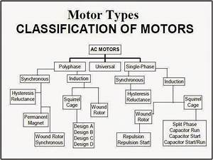 Motor Types  U0026quot Classification Of Motors U0026quot