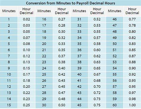timekeeping  minutes  decimal hours chronotek