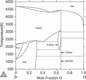 The Zr  U2212 O Phase Diagram Calculated In This Work At High