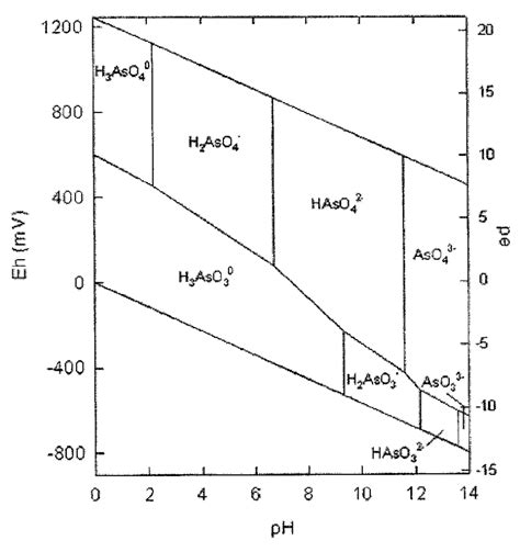 Ph Orp Diagram by Eh Ph Diagram For The System As O 2 H 2 O Showing The