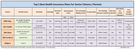 The family health insurance plan provides health insurance plans for the family against a single premium annually. Top 5 Best Senior Citizen Health insurance Plans 2020-21