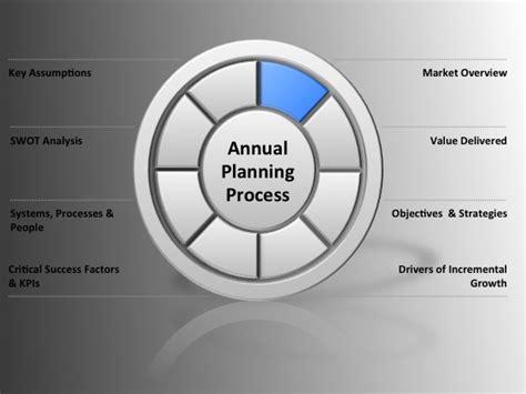 annual plan template created   cmo marketing