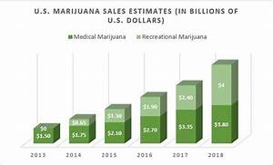 "Legalization in Full Throttle: Marijuana is ""Growing ..."