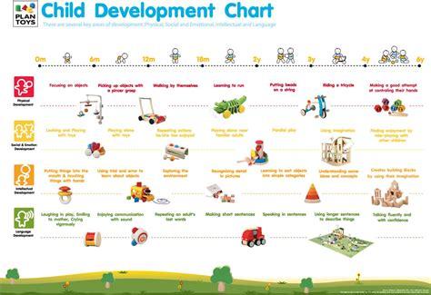 child development chart plantoysbg