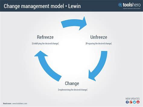 lewins change model  behavior change theory