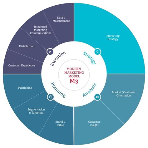 Marketing Related Courses by Introducing The Modern Marketing Model M3 Econsultancy