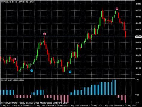 pin  forexprofitwaycom  forexprofitwaycom trading
