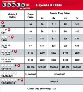 Powerball Winning Payout Chart Powerball Payout Table Powerball